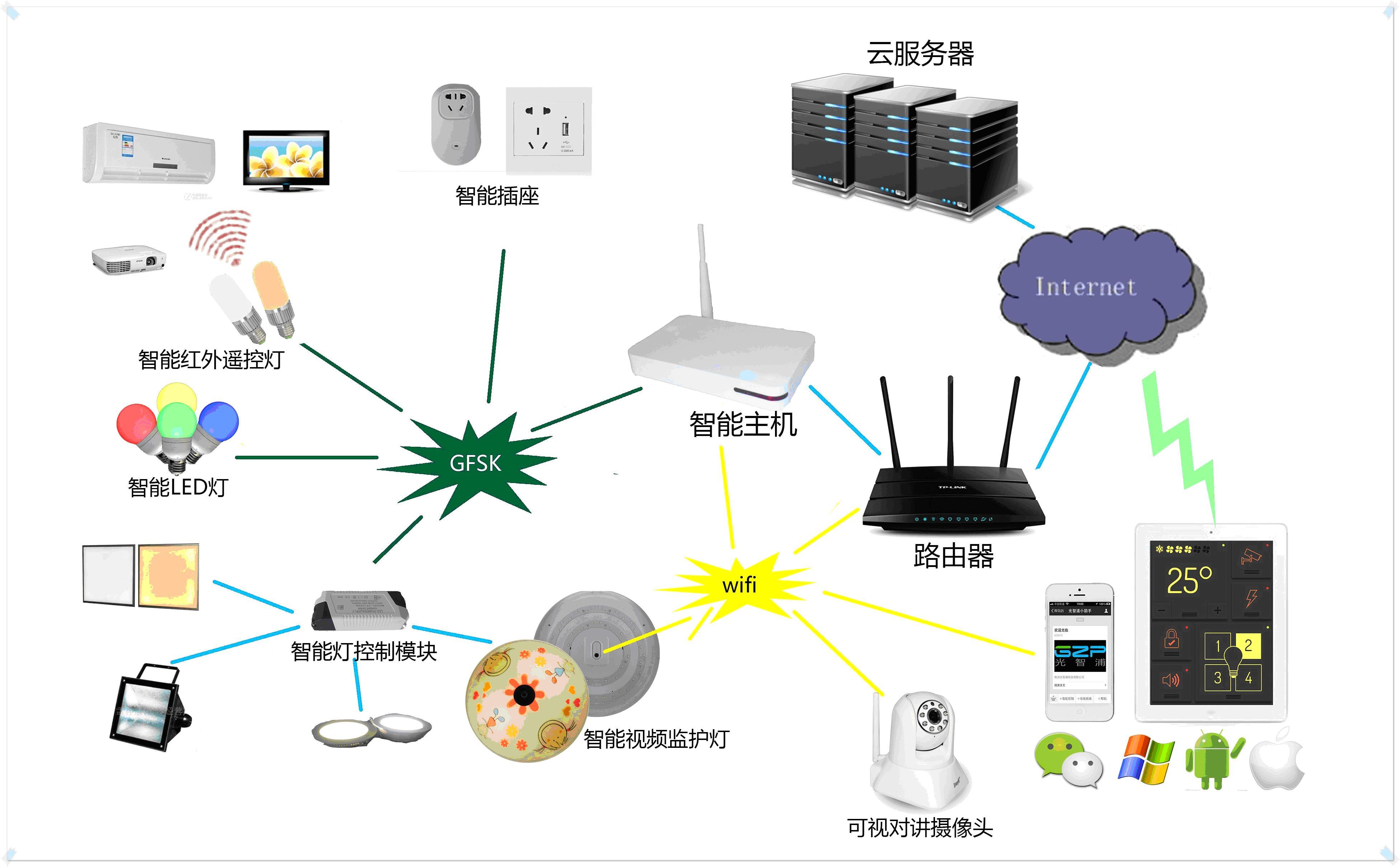 智能灯控系统