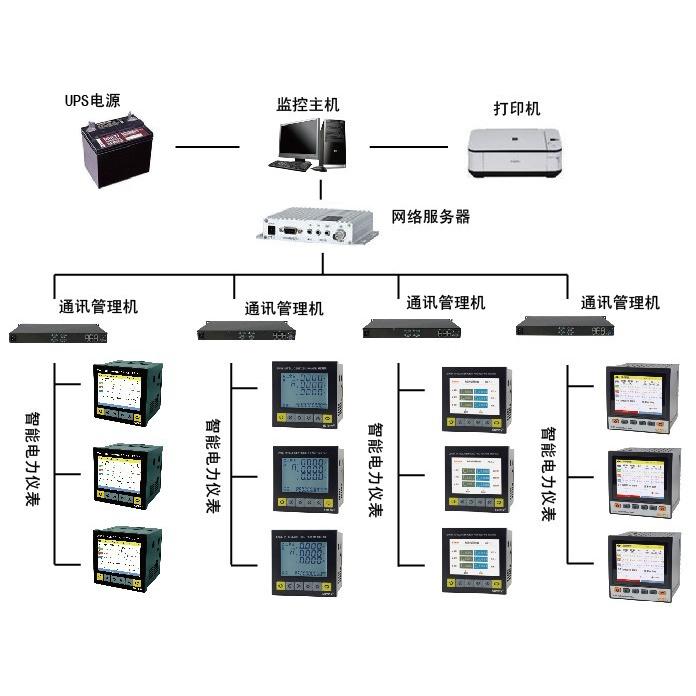 ORG2000能效监测管理系统