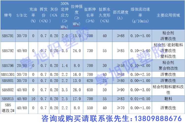 台橡sbs物性表 李长荣sbs物性表  岳阳石化sbs物性表