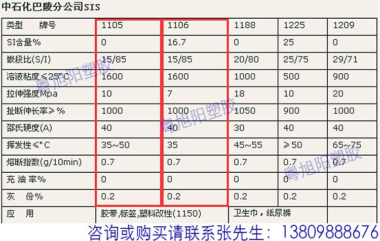 岳阳石化(巴陵石化)sis 常用牌号物性表介绍
